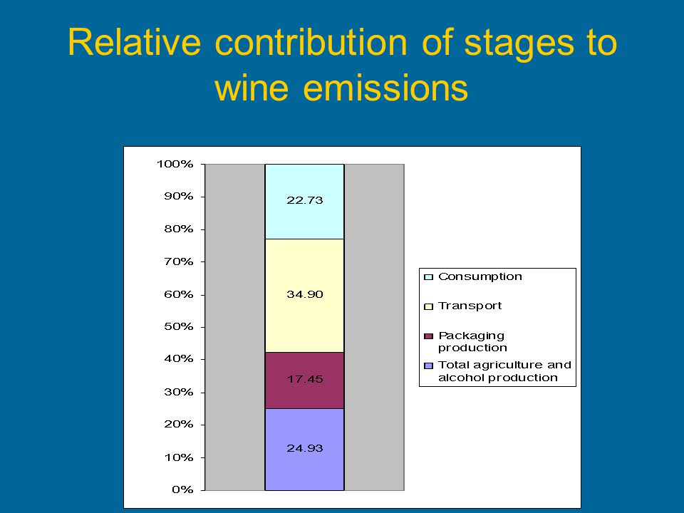 Relative contribution of stages to wine emissions
