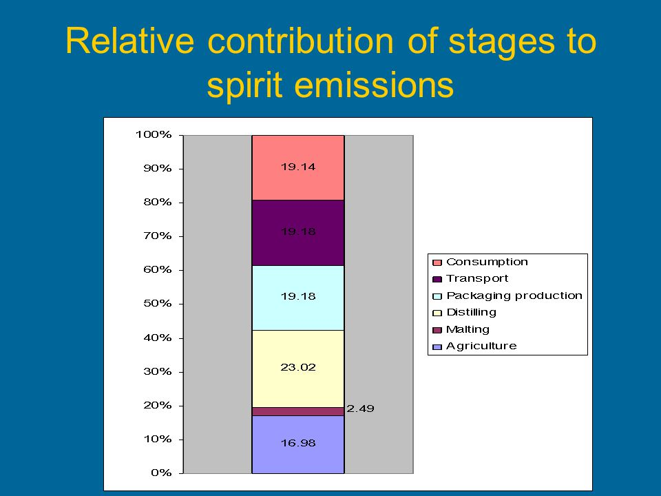 Relative contribution of stages to spirit emissions