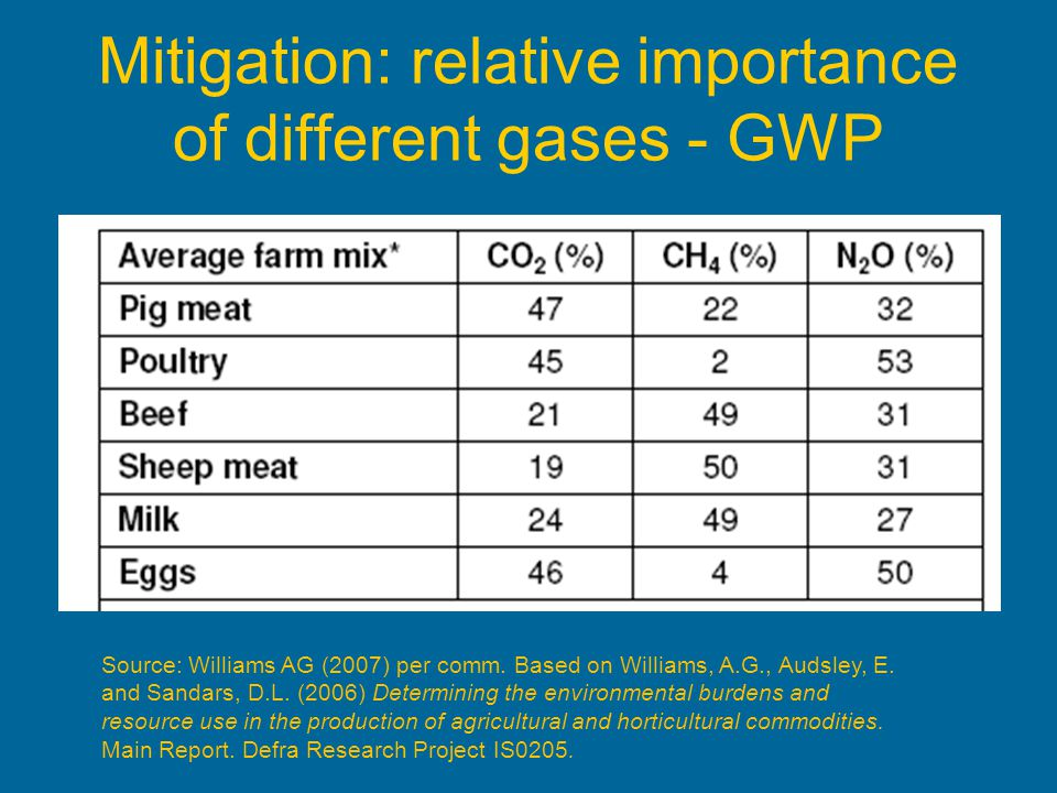 Mitigation: relative importance of different gases - GWP