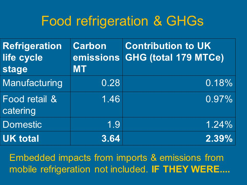 Food refrigeration & GHGs