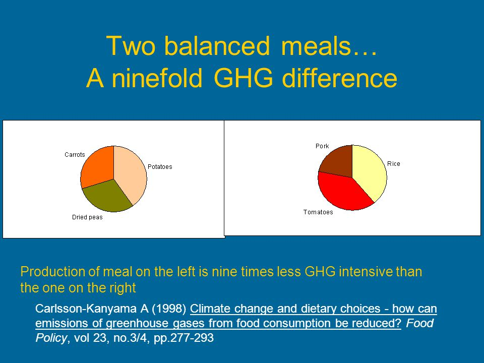 Two balanced meals… A ninefold GHG difference