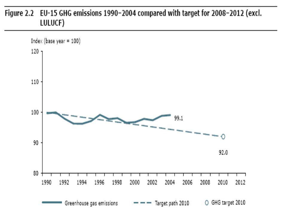 Source: Annual European Community greenhouse gas inventory 1990–2004 and inventory report 2006, Submission to the UNFCCC Secretariat, European Environment Agency, http://reports.eea.europa.eu/technical_report_2006_6/en/EC-GHG-Inventory-2006.pdf or see main website: http://www.eea.europa.eu/