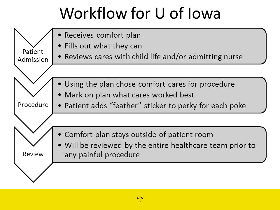 Workflow for U of Iowa Receives comfort plan Fills out what they can