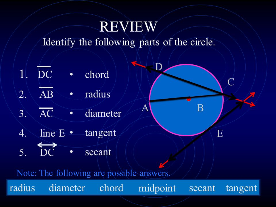REVIEW Identify the following parts of the circle.