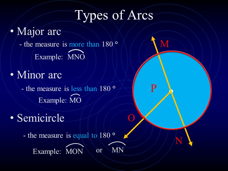 Types of Arcs Major arc Minor arc Semicircle P M O N or MN