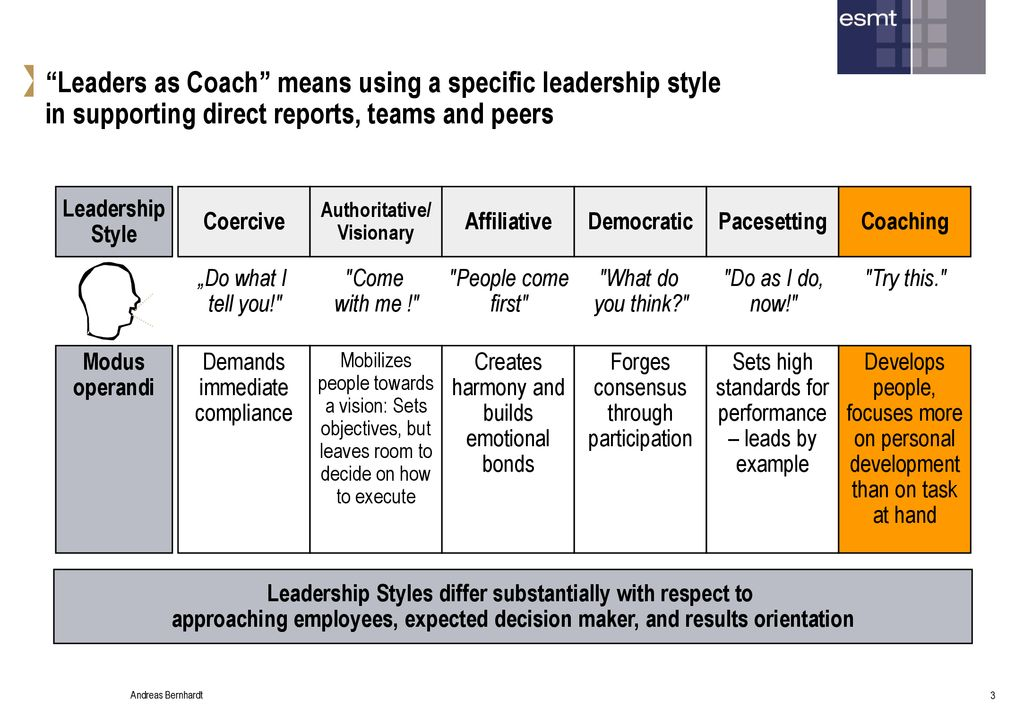 Leaders as Peer Coaches and Coachees - ppt download