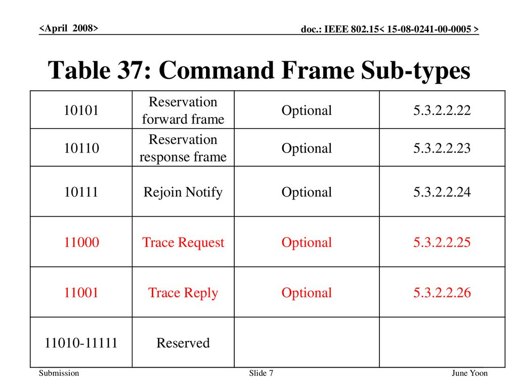 Table 37: Command Frame Sub-types