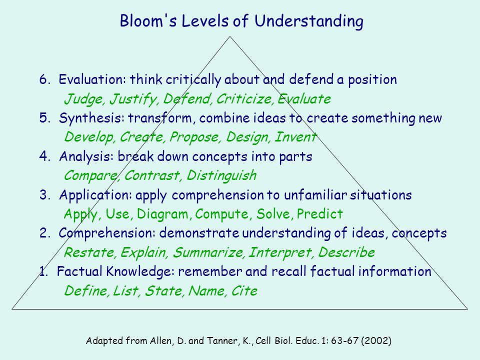 Bloom s Levels of Understanding
