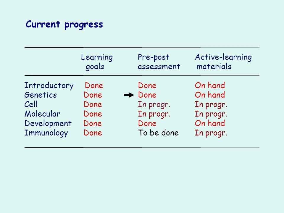 Current progress goals assessment materials