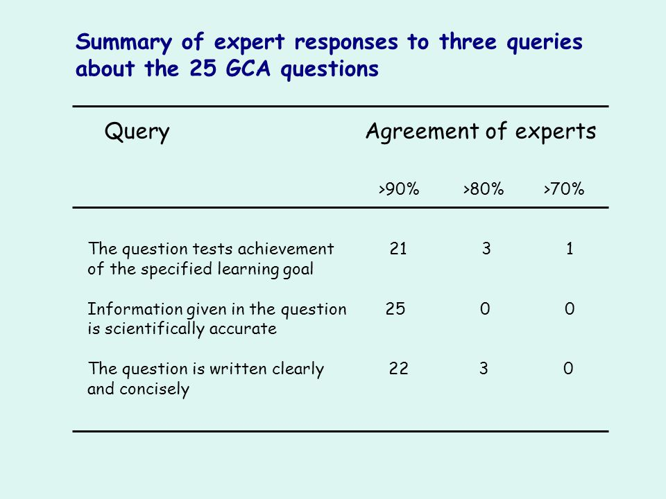 Query Agreement of experts
