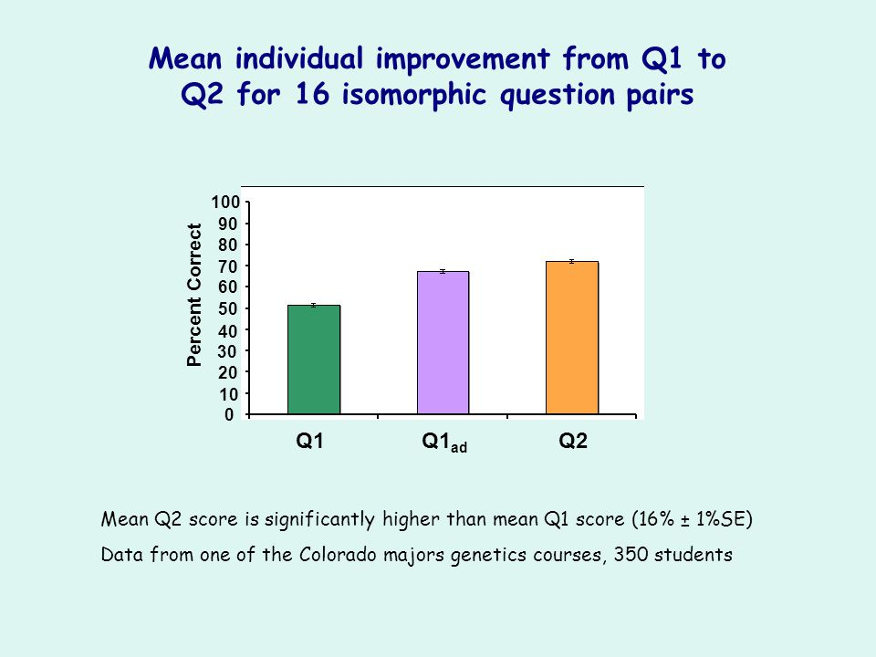 Mean individual improvement from Q1 to Q2 for 16 isomorphic question pairs