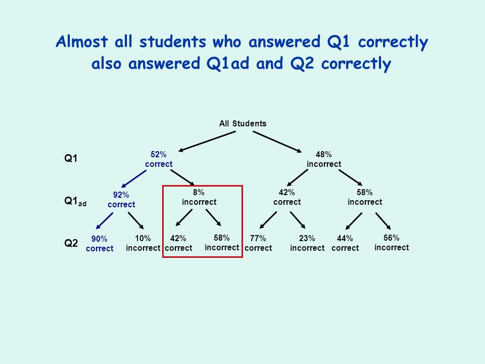 Almost all students who answered Q1 correctly
