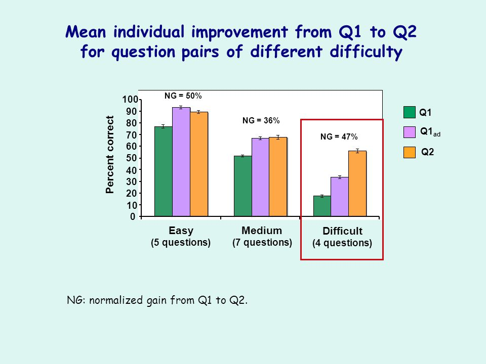 Mean individual improvement from Q1 to Q2 for question pairs of different difficulty