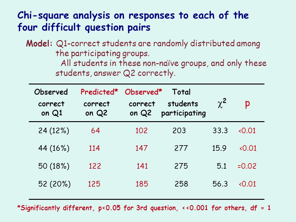 Chi-square analysis on responses to each of the four difficult question pairs