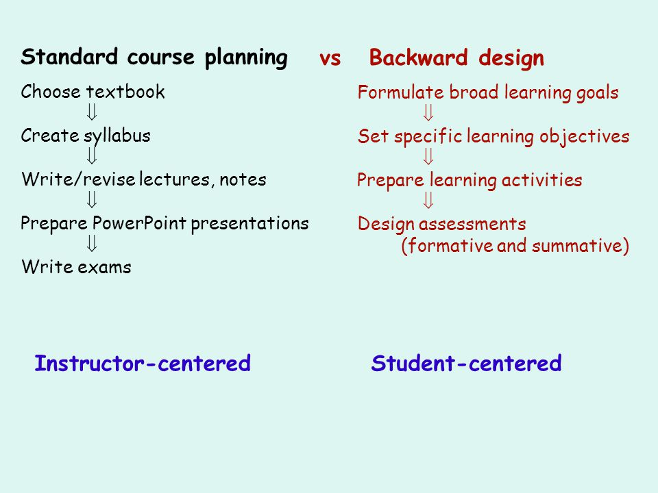 Standard course planning vs Backward design