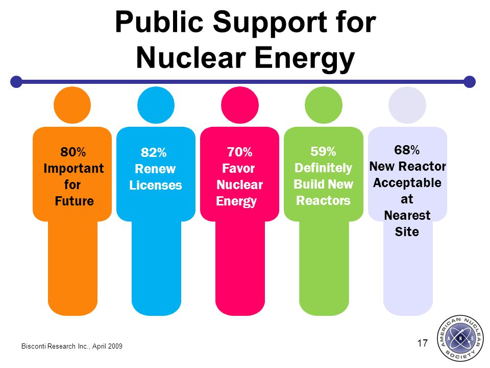 Public Support for Nuclear Energy