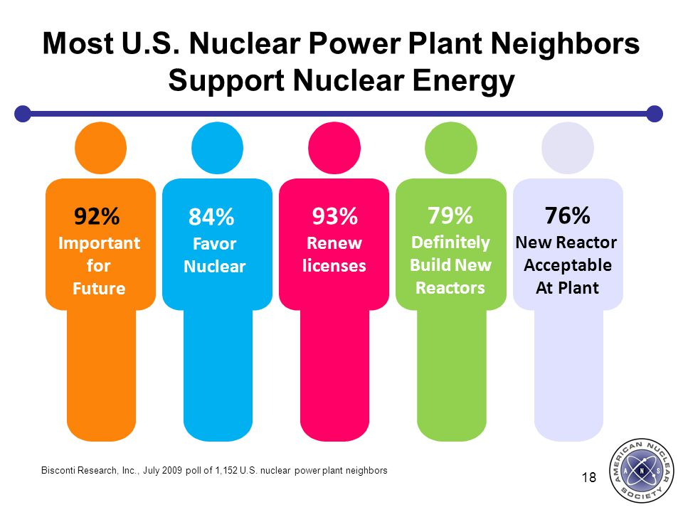 Most U.S. Nuclear Power Plant Neighbors Support Nuclear Energy