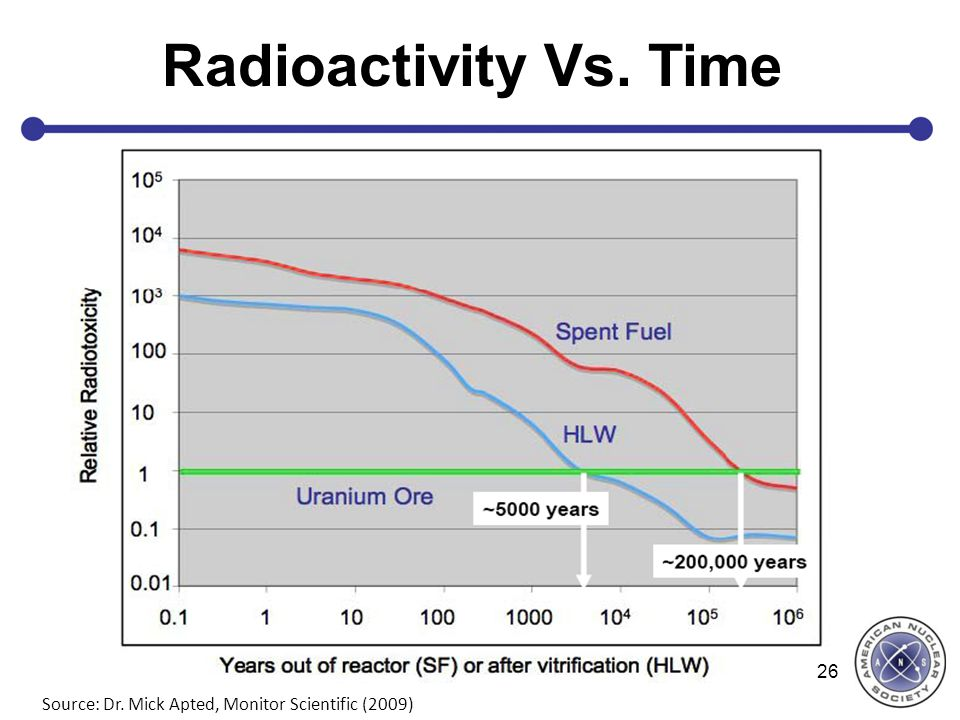 Radioactivity Vs. Time