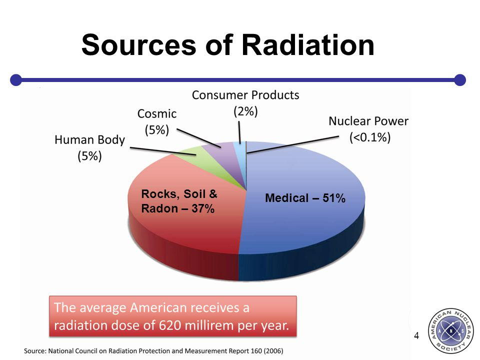 Sources of Radiation Rocks, Soil & Radon – 37% Medical – 51%