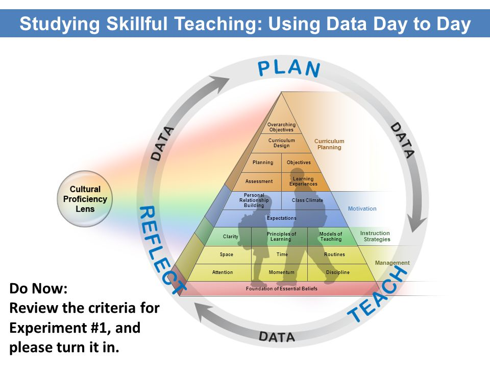 Studying Skillful Teaching: Using Data Day to Day