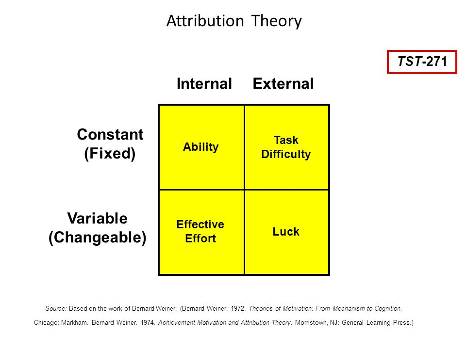 critically evaluate kelleys anova model of attribution essay Attribution theory assumes that people try to determine why people do what they  do  the next addition to attribution theory was kelley's model  kelly's model  is based on a statistical technique, the analysis of variance (anova),  but soon  found that achievement evaluation was influenced more by.