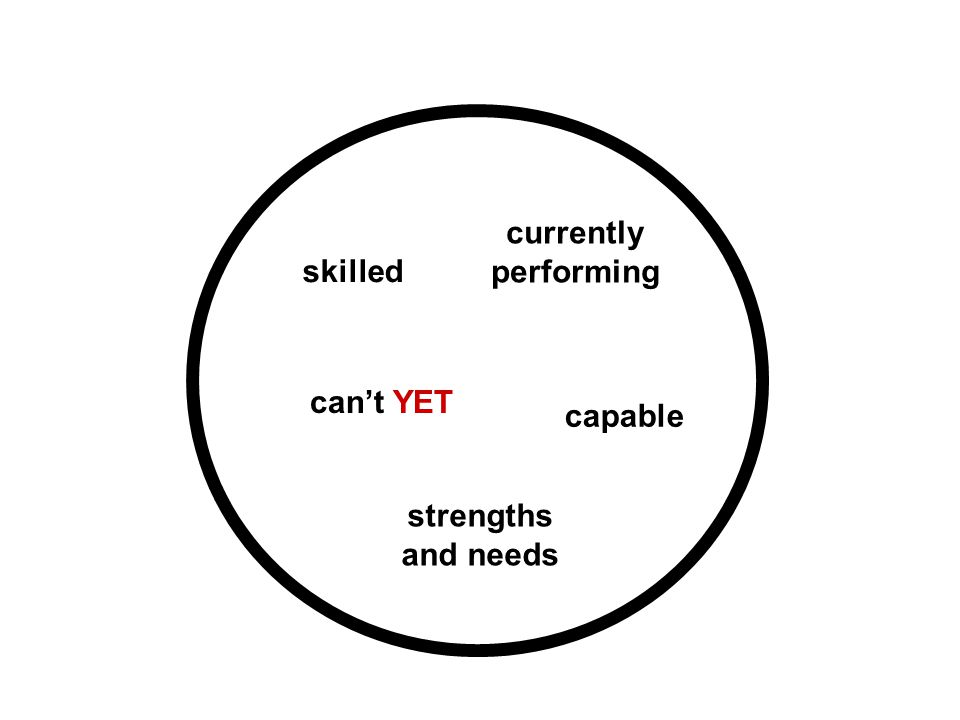 currently performing strengths and needs
