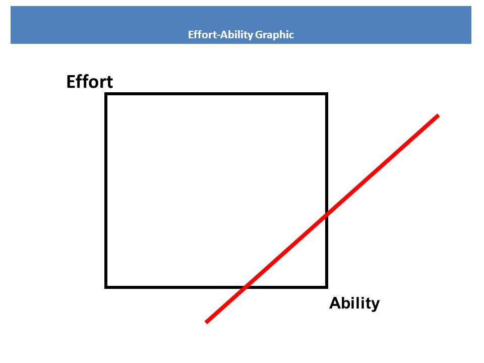 Effort-Ability Graphic