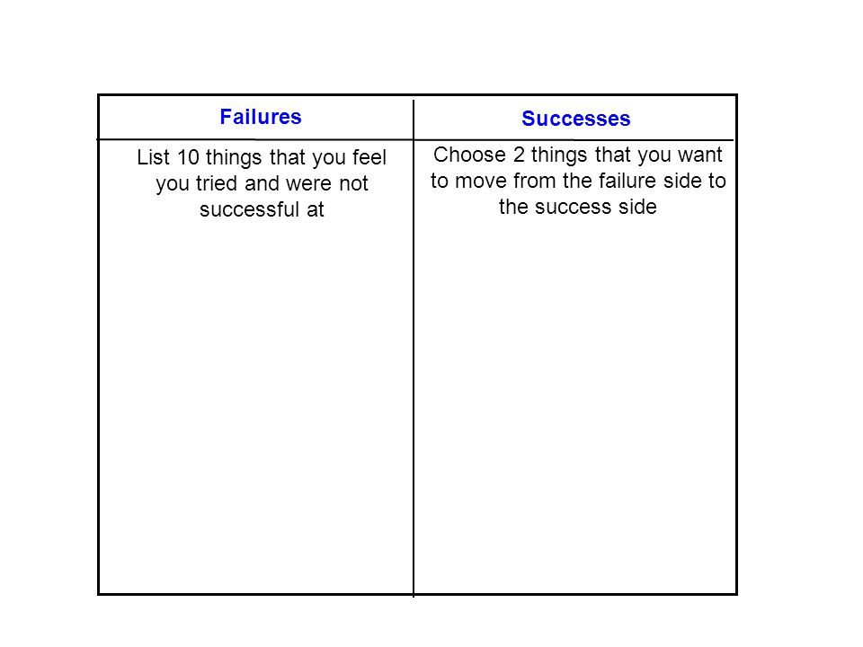 Failure/Success T-Chart