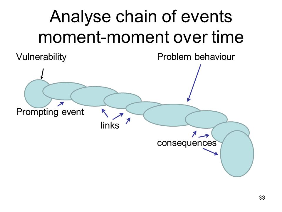 Analyse chain of events moment-moment over time