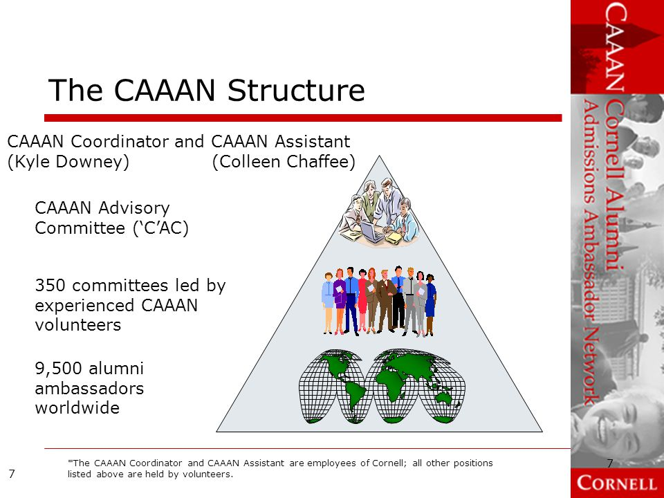 The CAAAN Structure CAAAN Coordinator and CAAAN Assistant