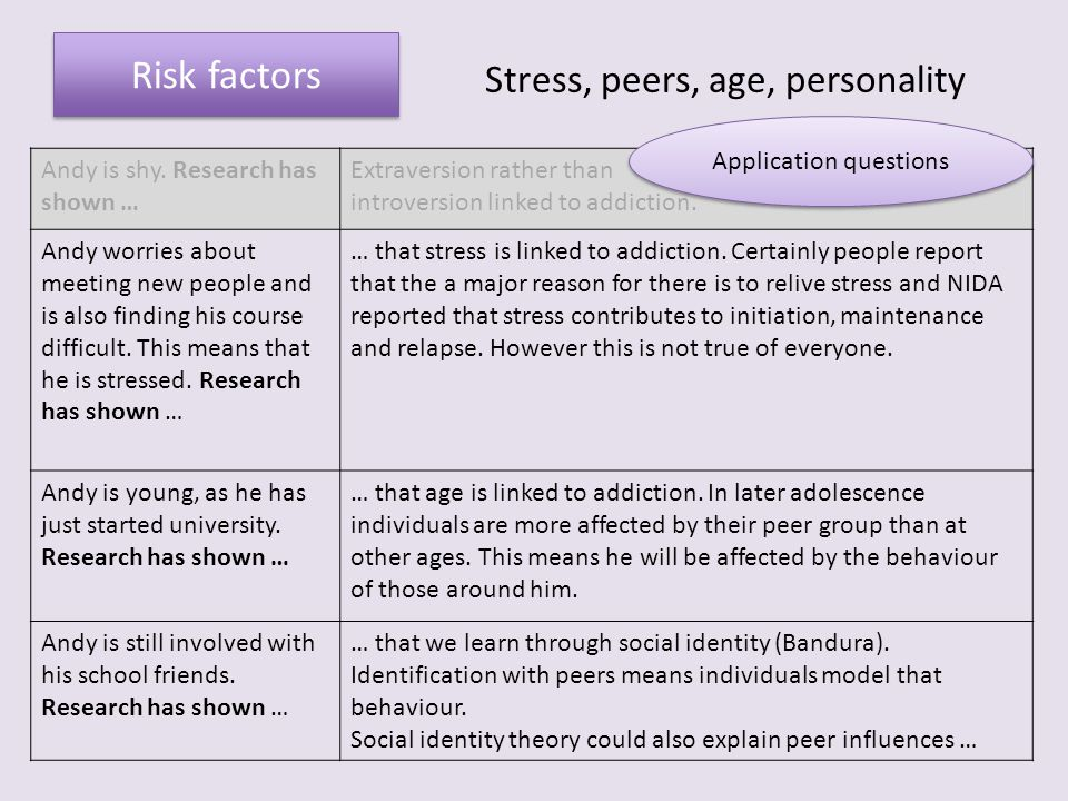 Risk factors Stress, peers, age, personality Application questions