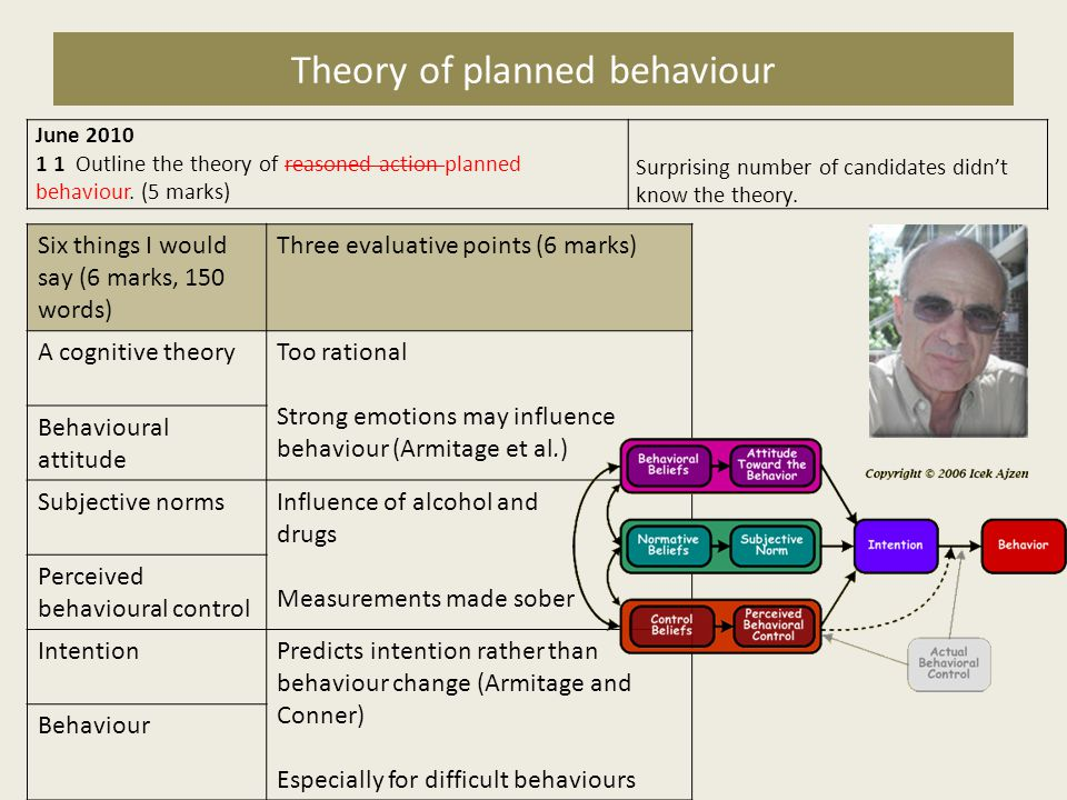 Theory of planned behaviour