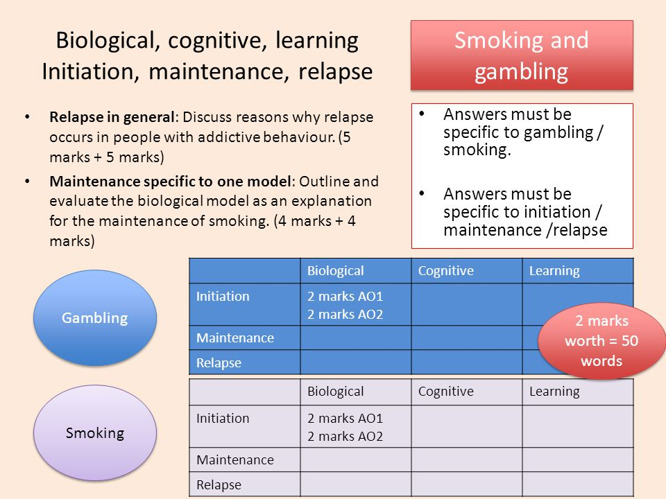 Biological, cognitive, learning Initiation, maintenance, relapse