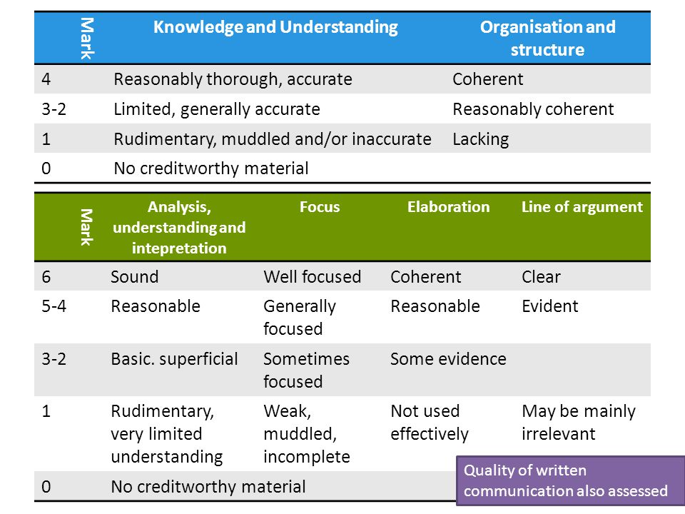 Mark Knowledge and Understanding Organisation and structure