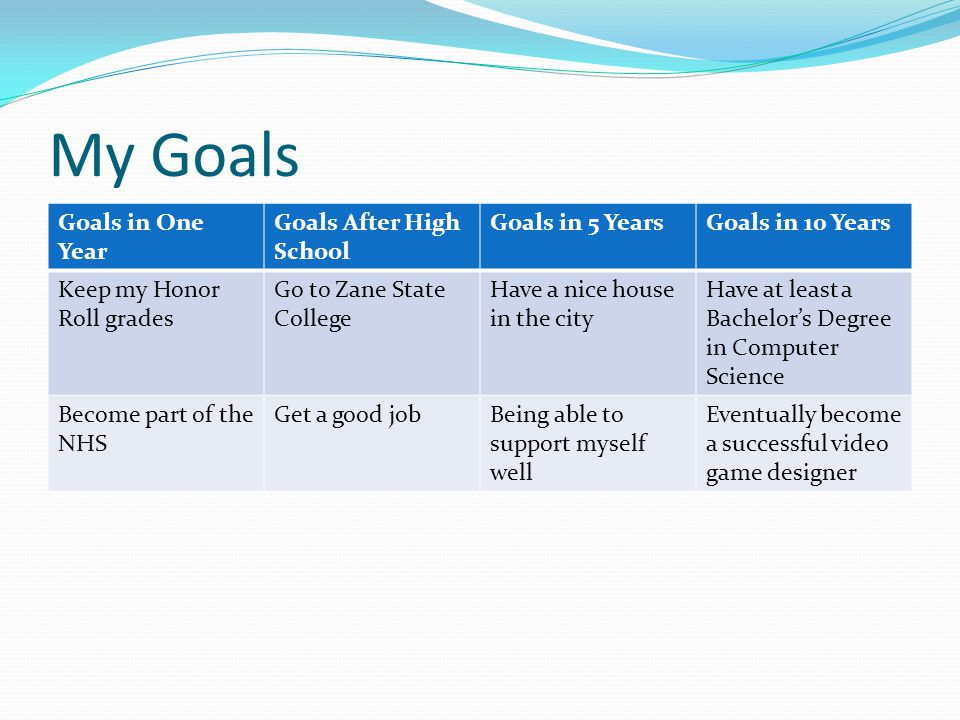 My Goals Goals in One Year Goals After High School Goals in 5 Years