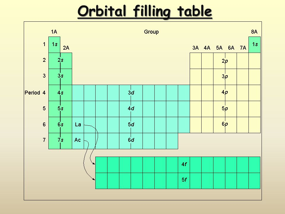 Orbital filling table