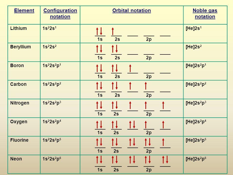 Element Configuration notation Orbital notation Noble gas