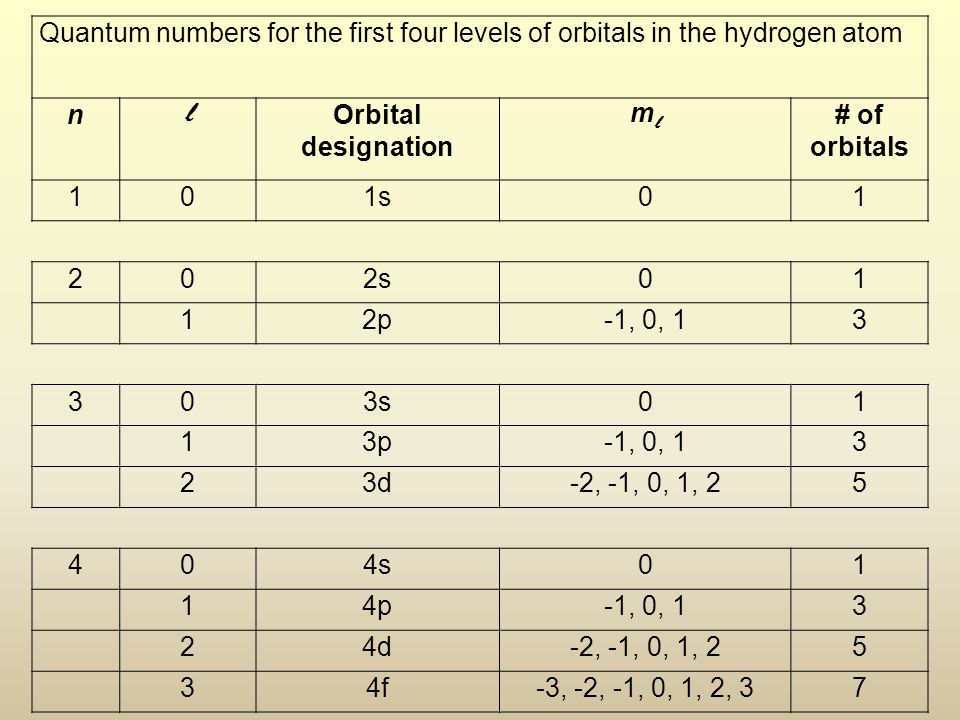 Quantum numbers for the first four levels of orbitals in the hydrogen atom