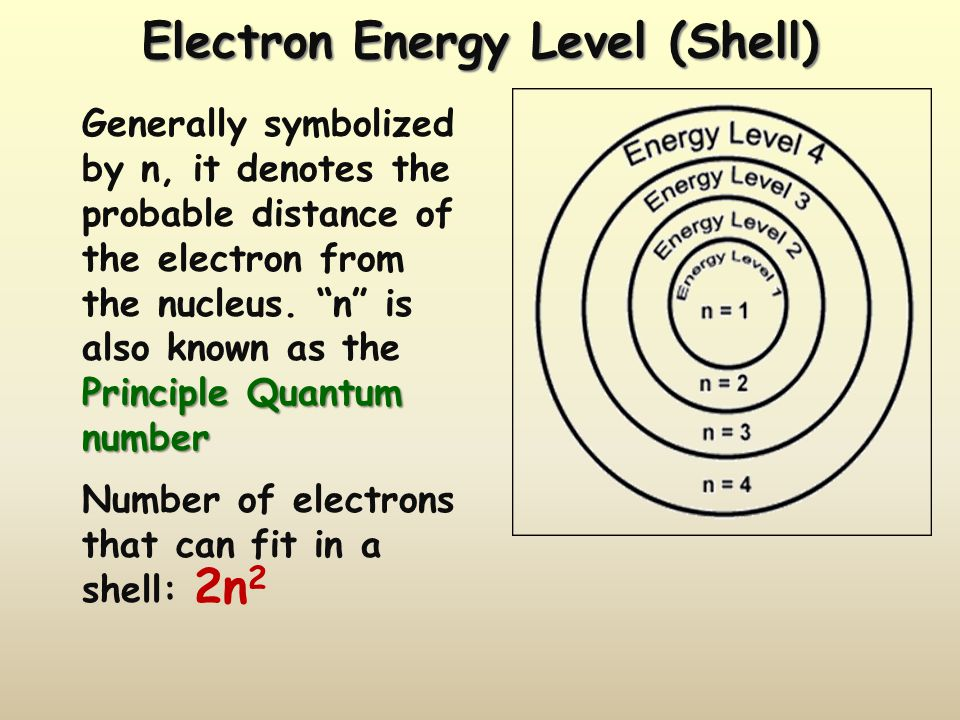 Electron Energy Level (Shell)