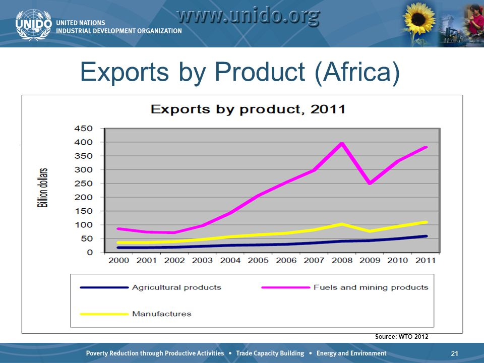 Exports by Product (Africa)