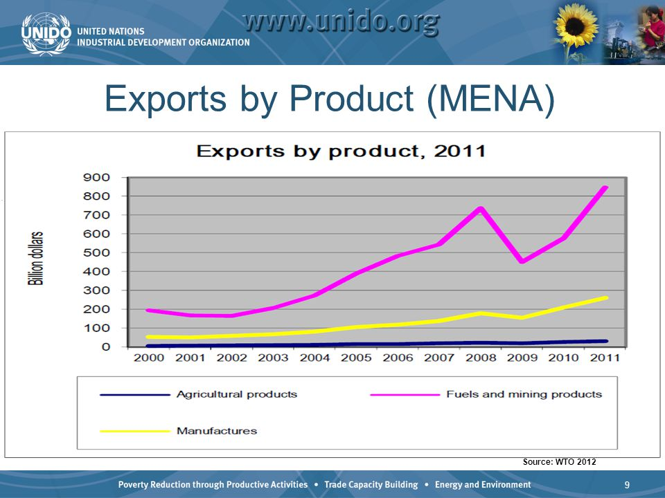 Exports by Product (MENA)