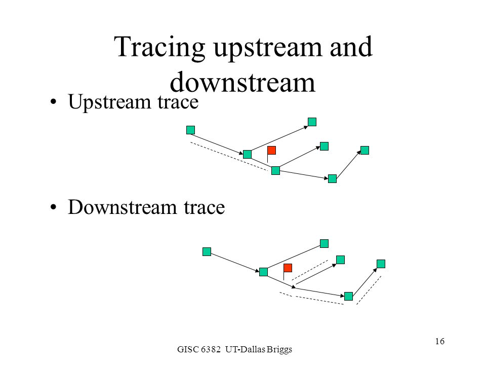 Tracing upstream and downstream