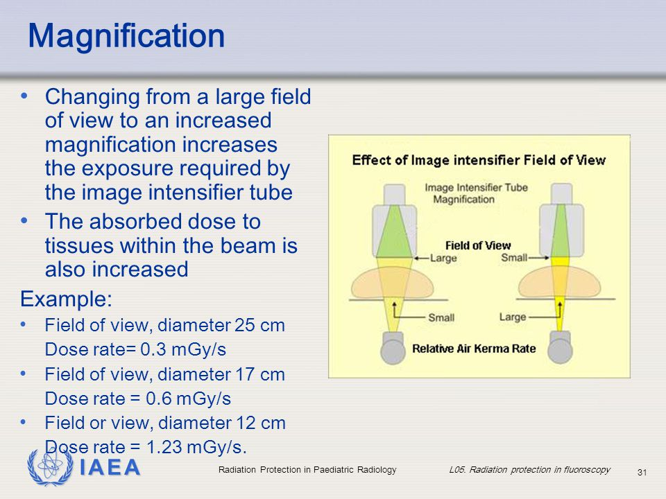 Magnification Changing from a large field of view to an increased magnification increases the exposure required by the image intensifier tube.