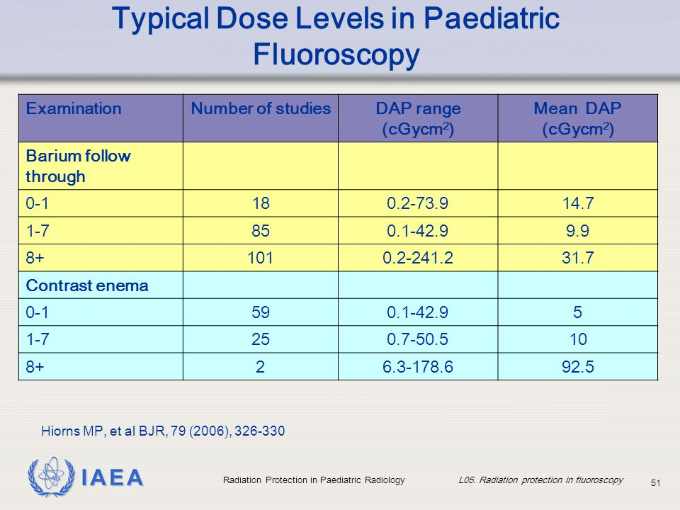 Typical Dose Levels in Paediatric Fluoroscopy