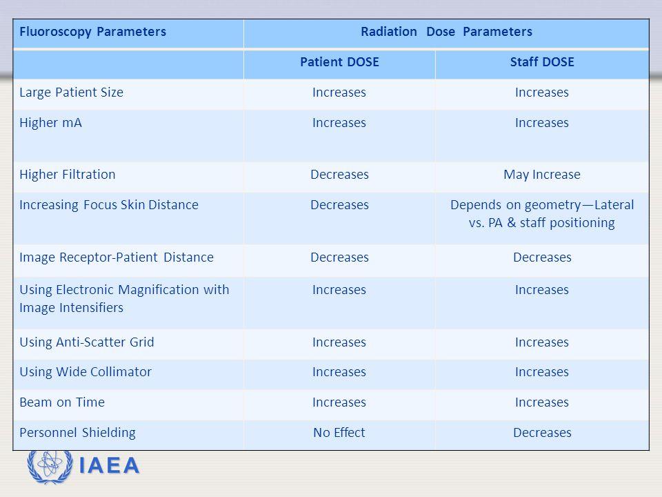 Radiation Dose Parameters