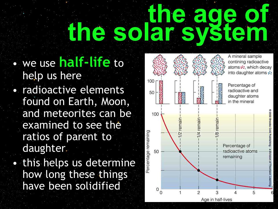 Radiometric dating age of earth