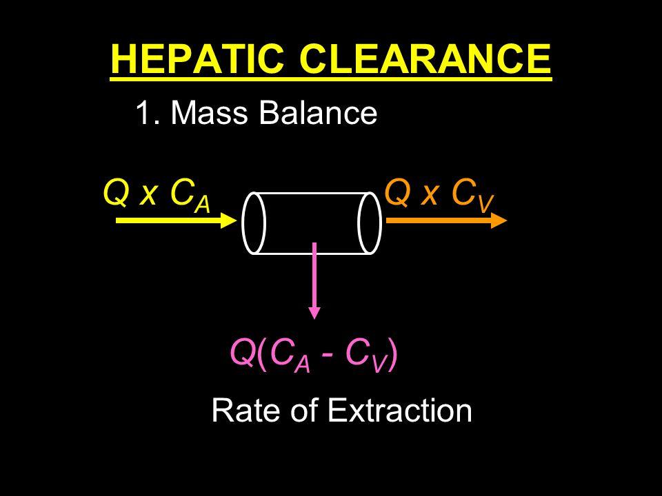 HEPATIC CLEARANCE Q x CA Q x CV Q(CA - CV) 1. Mass Balance