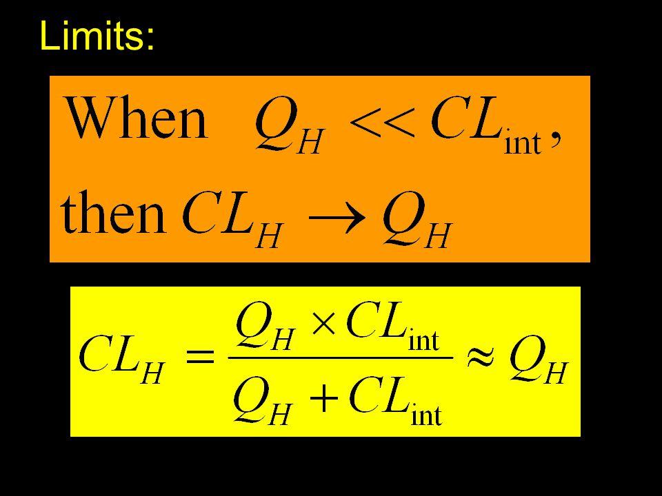 Limits: