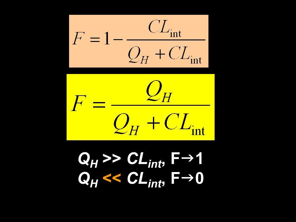 QH >> CLint, Fg1 QH << CLint, Fg0