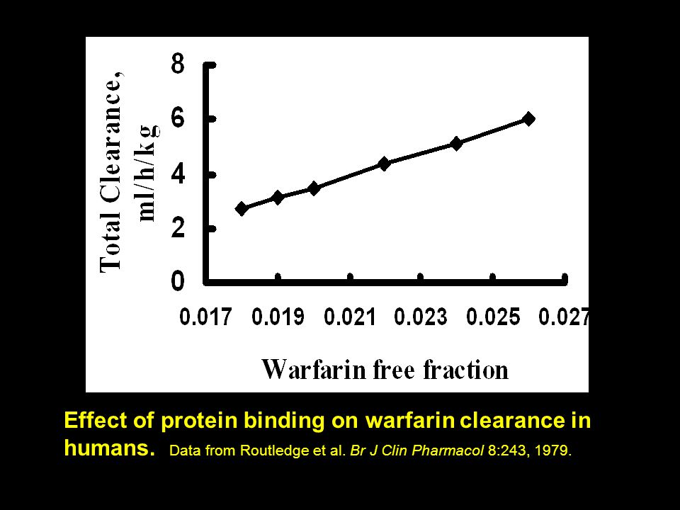 Effect of protein binding on warfarin clearance in humans